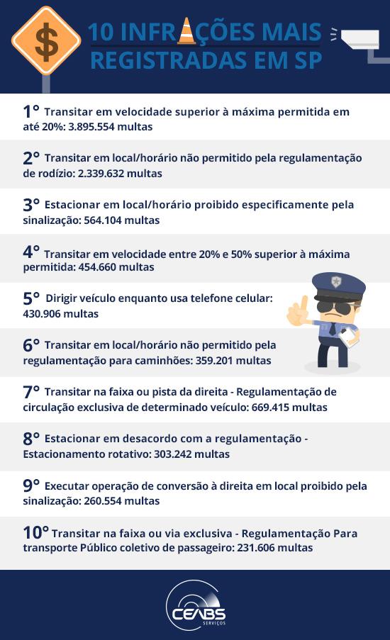 blog-ceabs-prefeitura-sao-paulo-abre-dados-multas-aplicadas