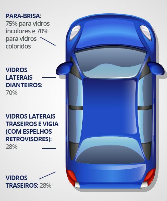 blog-ceabs-regras-uso-insufilm-carro