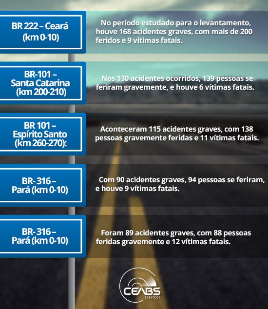 estradas-mais-perigosas-brasil-blog-ceabs