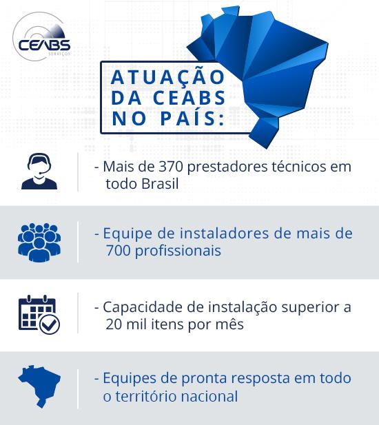 blog-ceabs-presenca-brasil